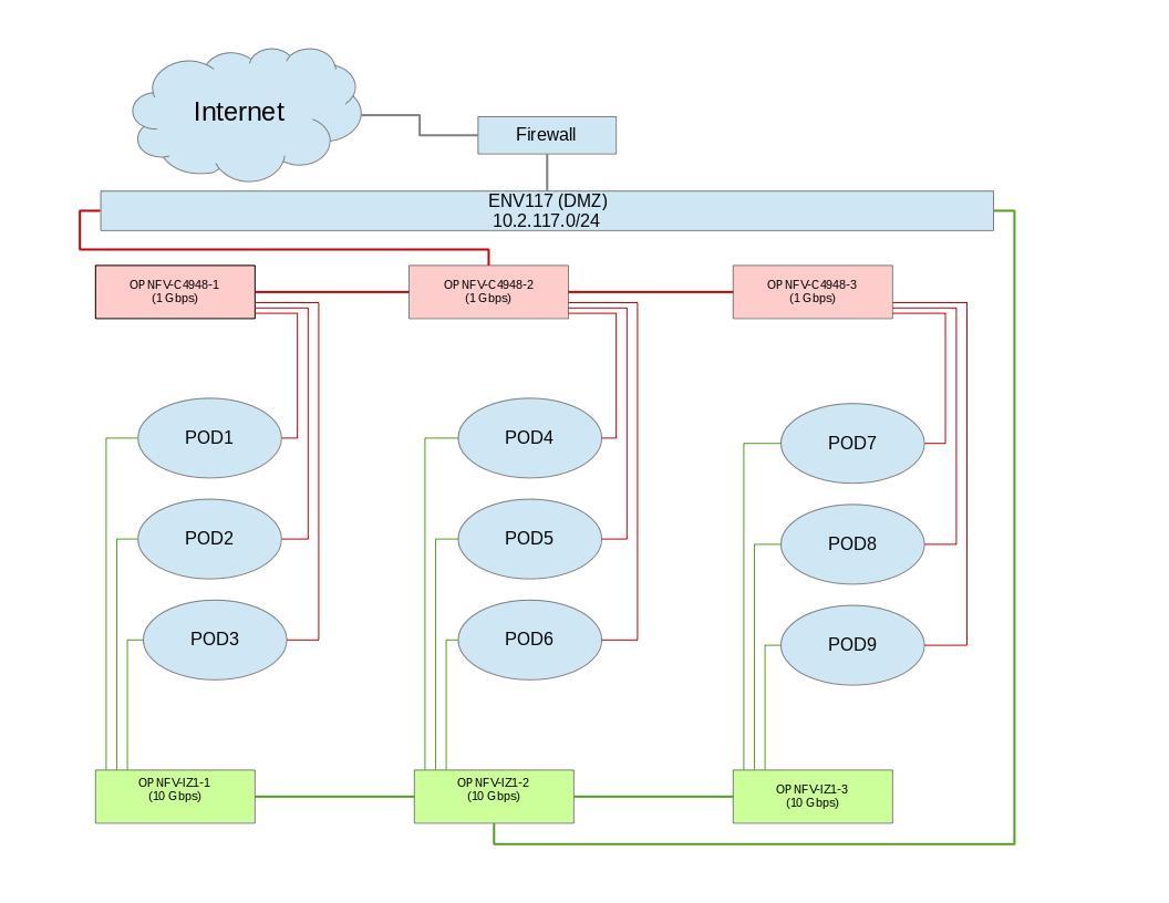 Pharos specification pharos opnfv wiki lab diagram not found malvernweather Images